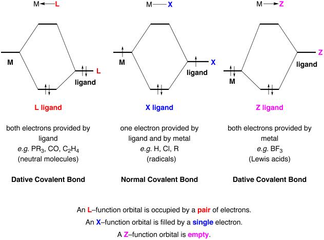 The Cbc Method
