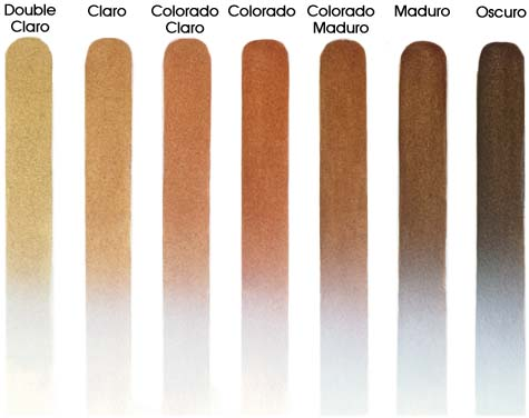 About Cigars