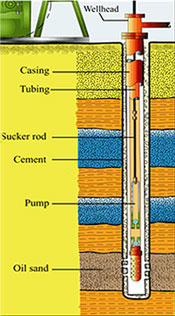 Cross section of an oil well