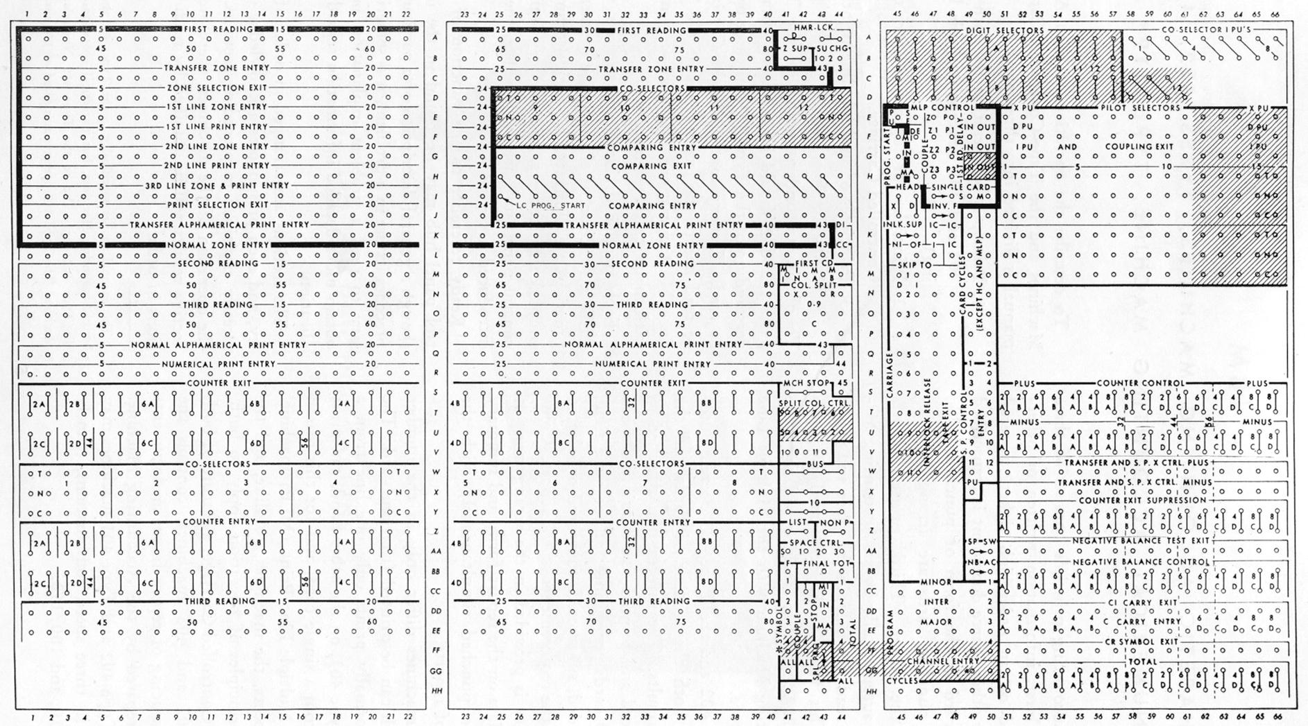 IBM Control PanelsColumbia University