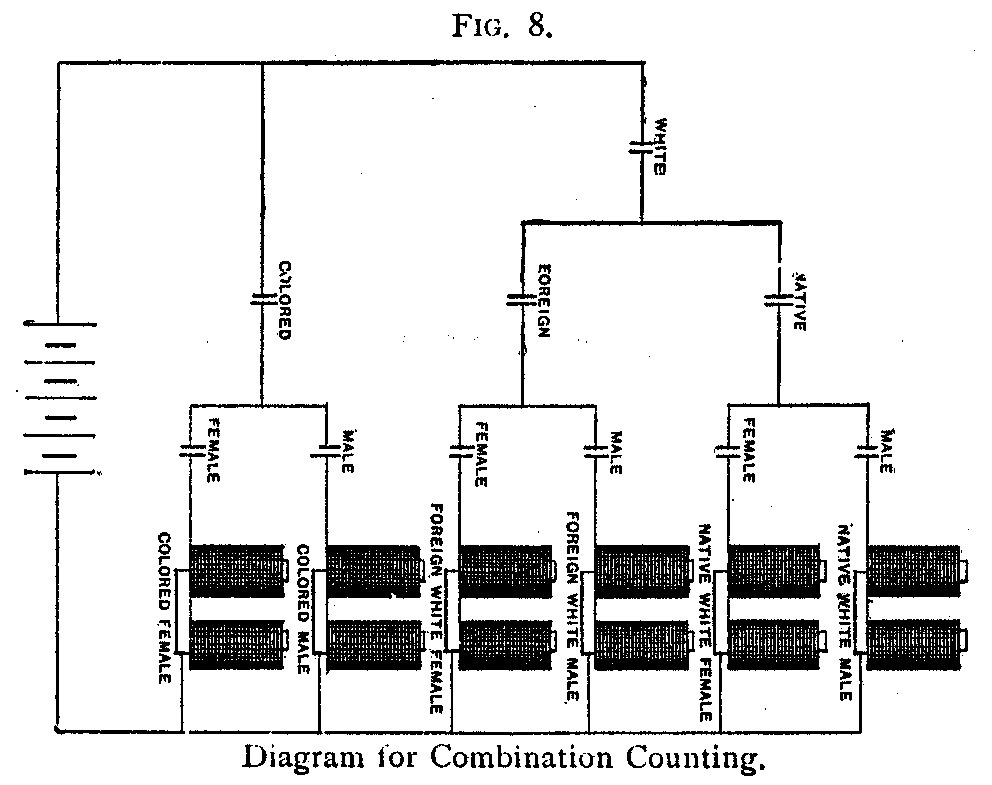 Diagram for Combination Counting