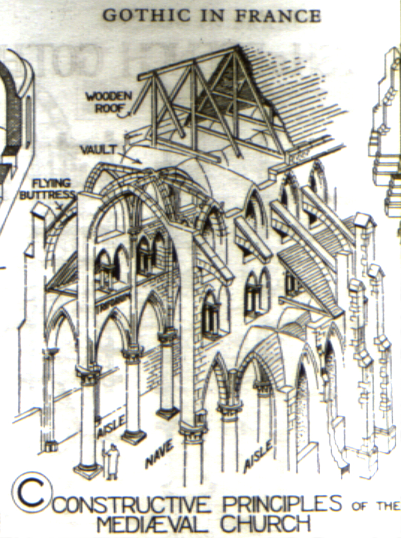Back Gallery For Gothic Cathedral Diagram