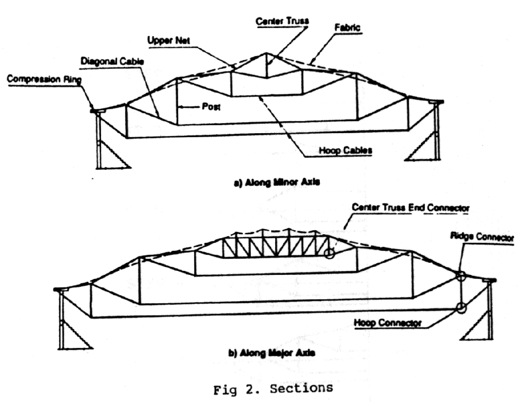 Cable Roof Structures Amp Cable And Membrane Tensile