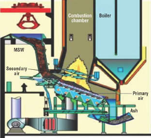 Combustion chamber essay