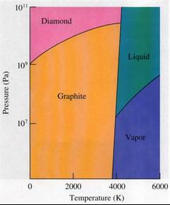 phase diagram of carbon  allotropes: elemental substances that occur in  more than one crystalline form