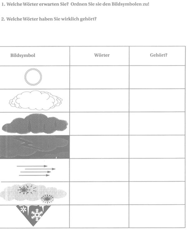 Wetterbericht für Anfânger