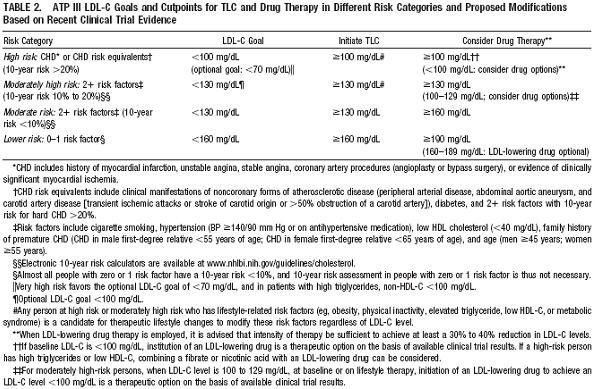 Primary Care Hyperlipidemia