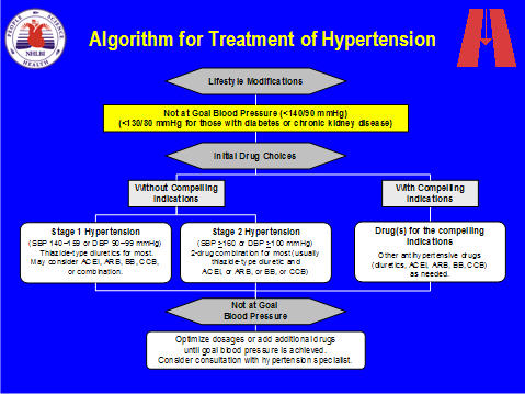 Ada diabetes treatment algorithm 2015