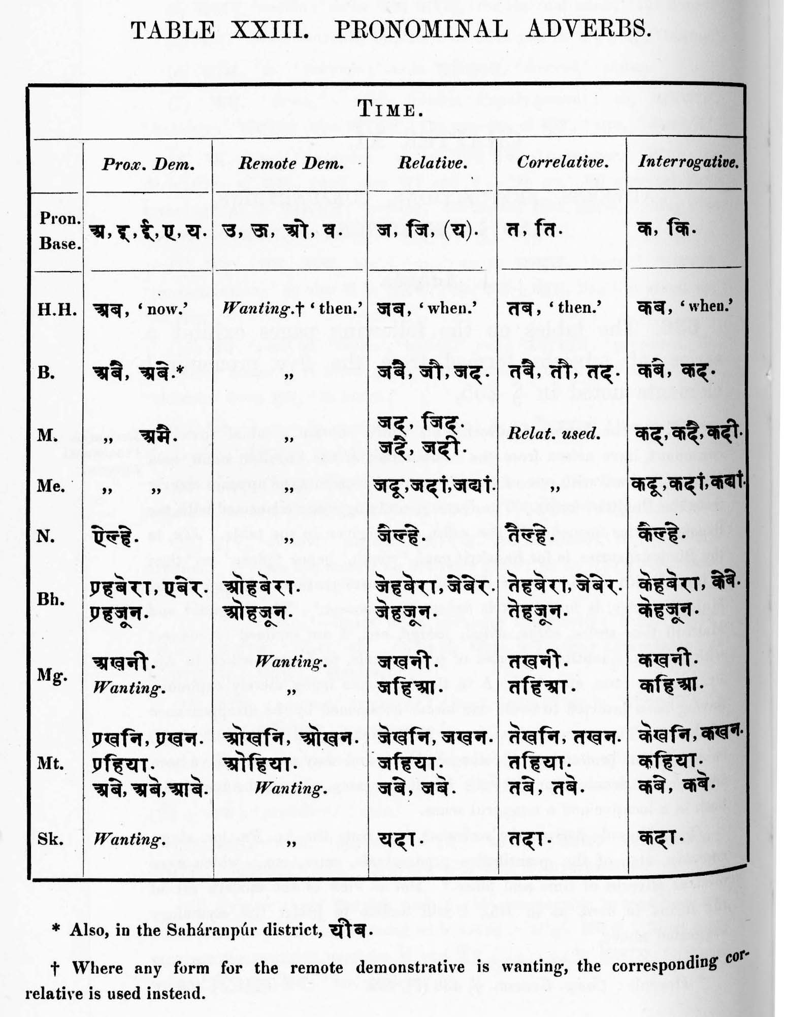 Excerpts from A Grammar of the Hindi Language (1938), by