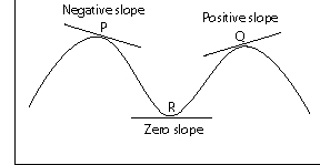 The slope of a non linear function the value obtained for the slope depends on the point on the function where the tangent line is drawn ccuart Images