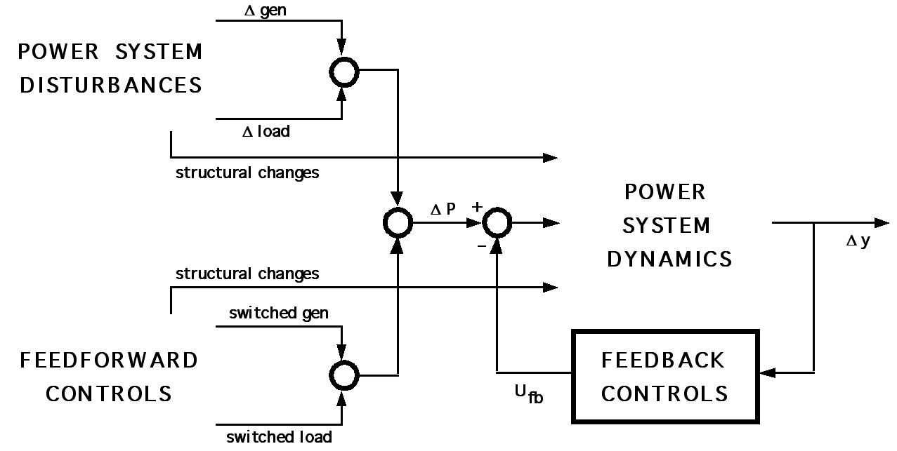 Sociology and control shape organization