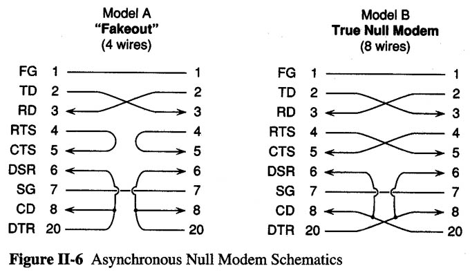 nullmodem serial port and modem cables null modem cable wiring diagram at fashall.co