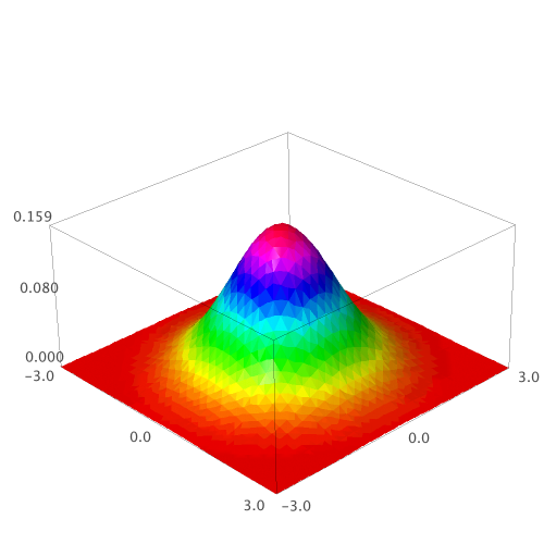 Intuition for joint probability density functions: an example