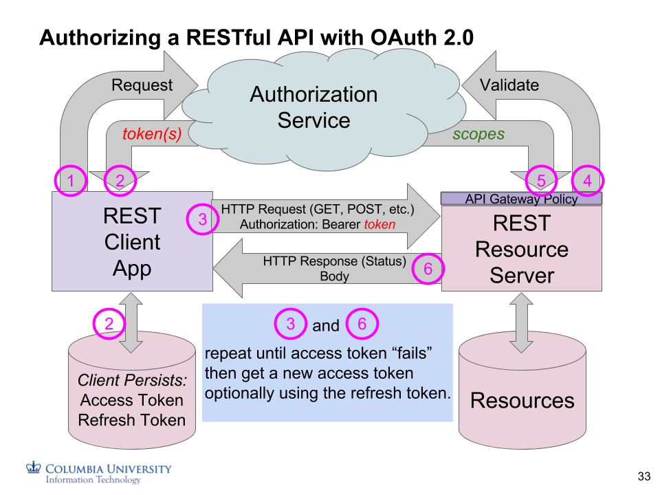 Oauth2 Example Python
