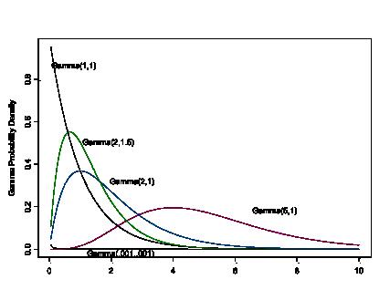 The Gamma Distribution