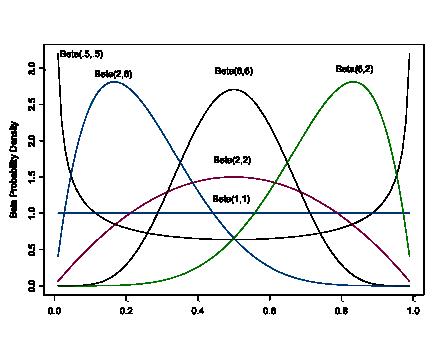 The Beta Distribution