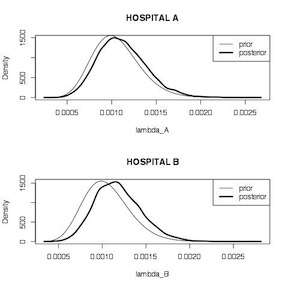 Hospital Mortality Comparison