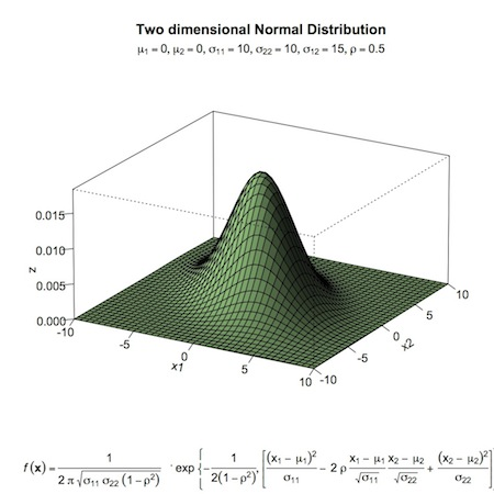 bivariate normal proposal distribution