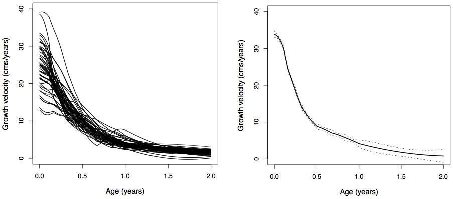 Statistical Methods For Survival Data Analysis Pdf