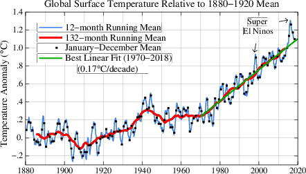 Global Surface Temperature (1880-1920 baseline)