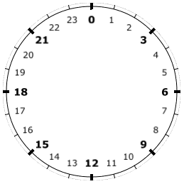 How to make an analog clock (Part 1)